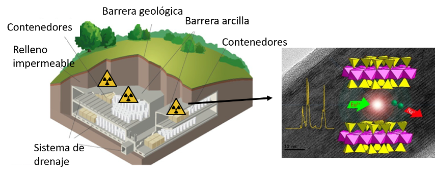 Investigadores del ICMS y la Universidad de Cantabria crean una patente para monitorizar el almacenamiento de residuos radiactivos con una vida media de más de 30 años