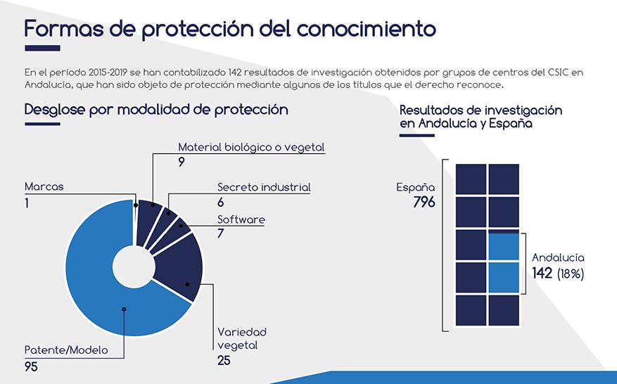 Protección de resultados de investigación en Andalucía